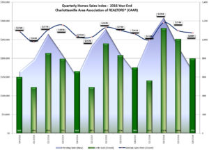 Charlottesville 2016 4th Quarter Market Report