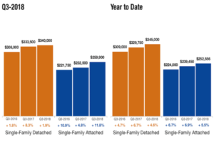 Charlottesville Real Estate – CAAR 2018 Third Quarter Market Report